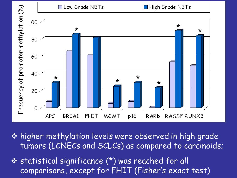  higher methylation levels were observed in high grade tumors (LCNECs and SCLCs) as compared to carcinoids;  statistical significance (*) was reached for all comparisons, except for FHIT (Fisher's exact test) Frequency of promoter methylation (%) * * * * * * *