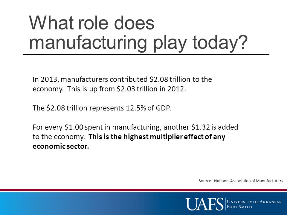 In 2013, manufacturers contributed $2.08 trillion to the economy.