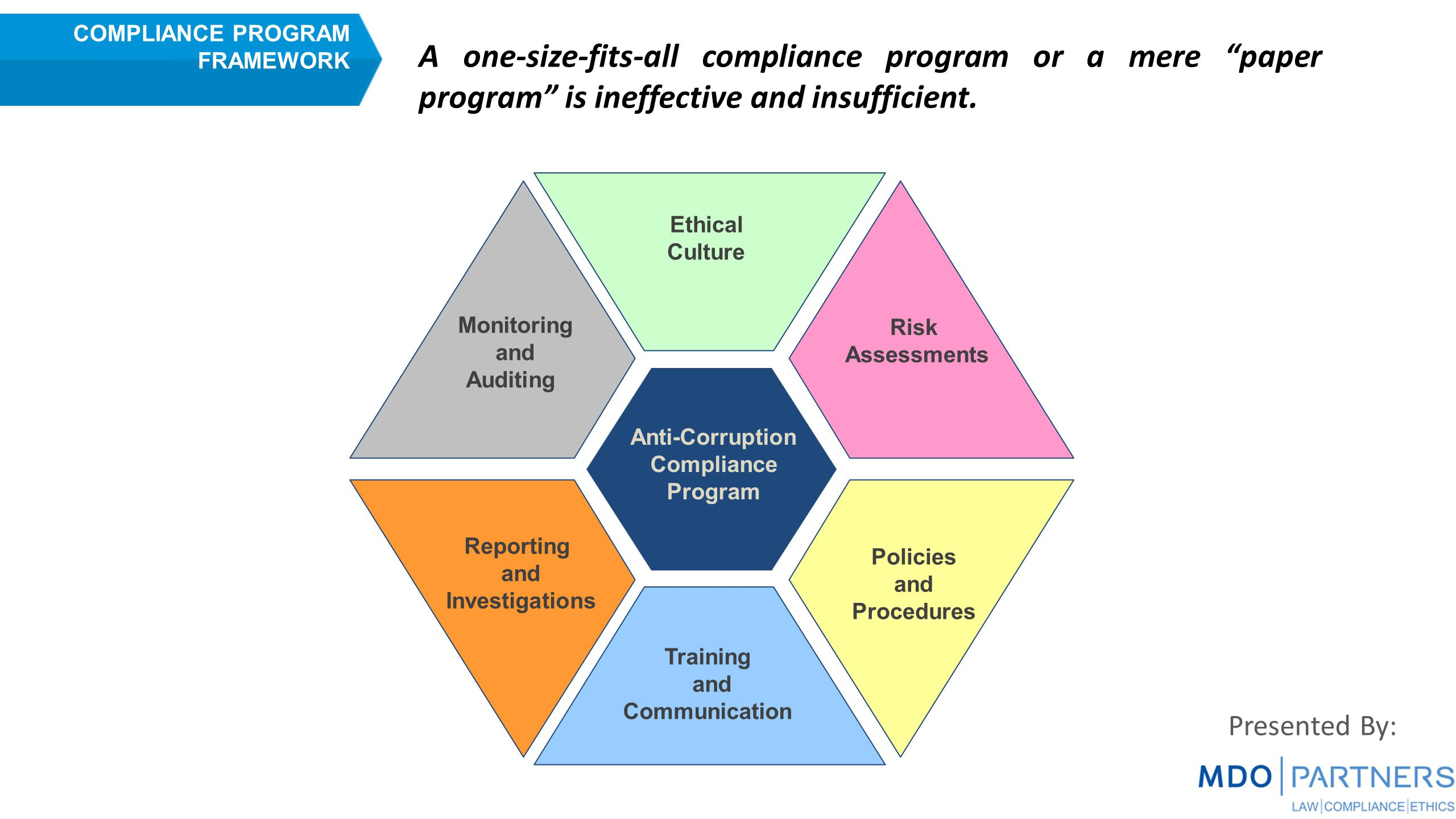 Ethical Culture Training and Communication Monitoring and Auditing Risk Assessments Reporting and Investigations Policies and Procedures Anti-Corruption Compliance Program COMPLIANCE PROGRAM FRAMEWORK A one-size-fits-all compliance program or a mere paper program is ineffective and insufficient.