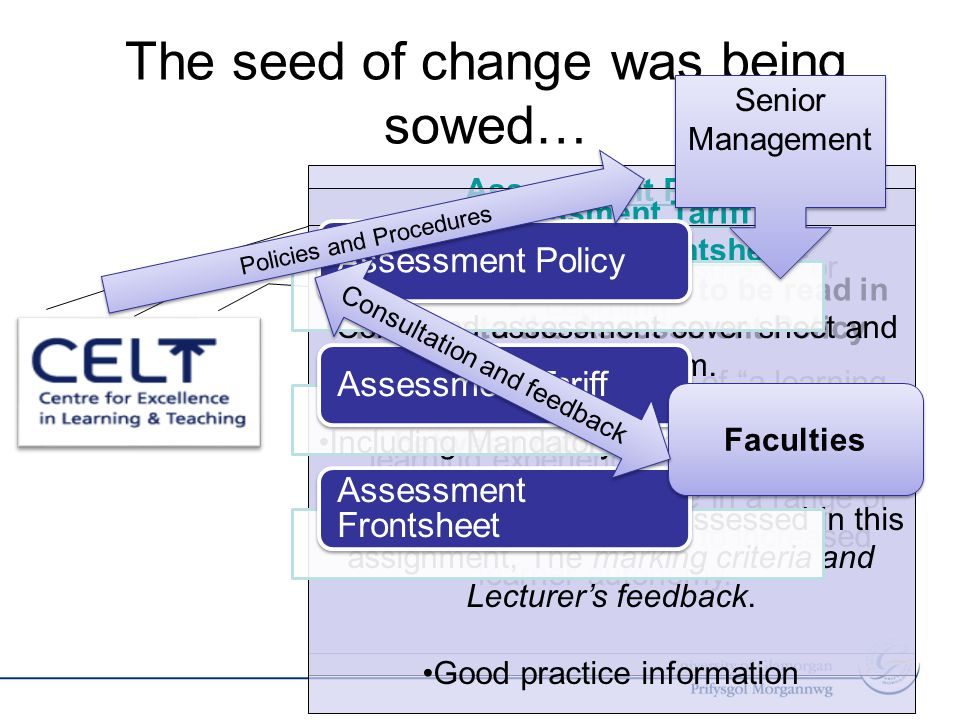 The seed of change was being sowed… Assessment Policy Emphasis on Assessment For Learning Enable the development of a learning environment which promotes the student learning experience, facilitates the acquisition of competence in a range of relevant skills and leads to increased learner autonomy. Assessment Tariff An advisory document to be read in relation to the Assessment Policy Promote a level of consistency between modules with equal weightings across faculties.