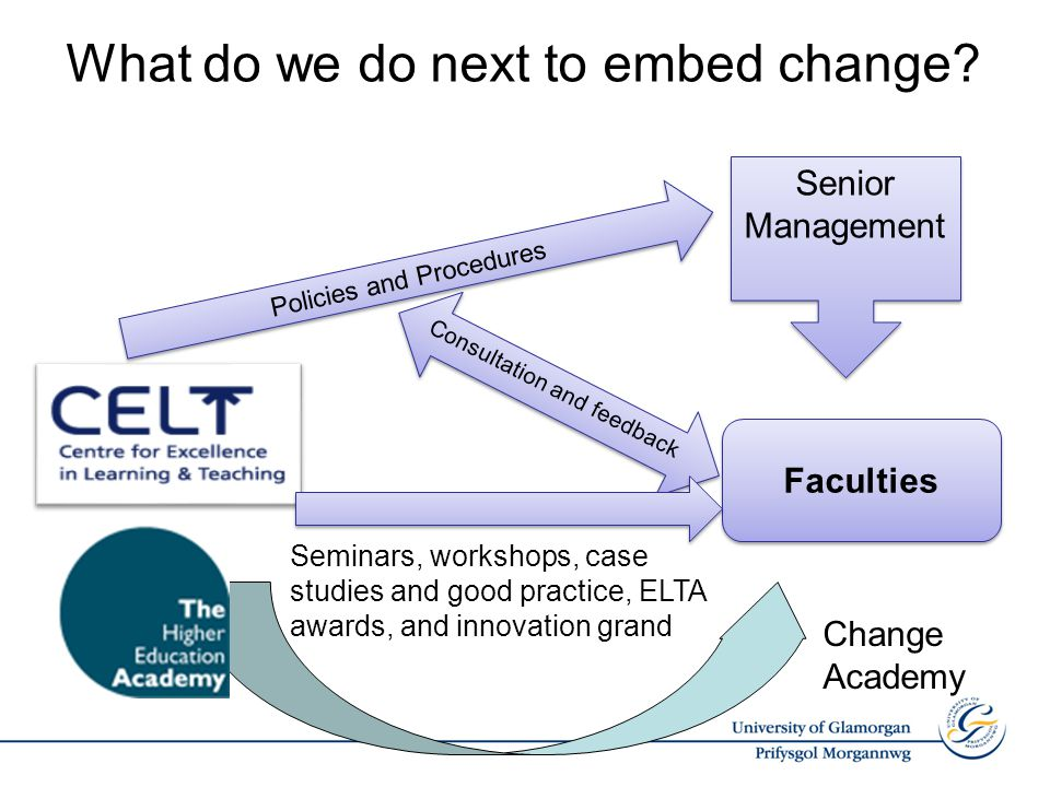 What do we do next to embed change.