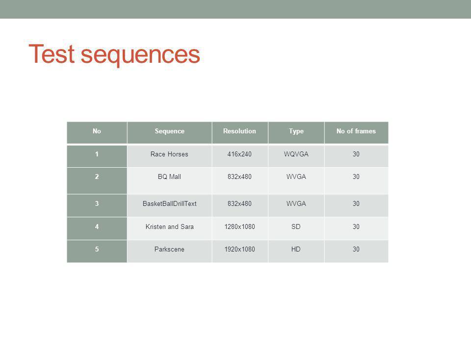Test sequences NoSequenceResolutionTypeNo of frames 1Race Horses416x240WQVGA30 2BQ Mall832x480WVGA30 3BasketBallDrillText832x480WVGA30 4Kristen and Sa