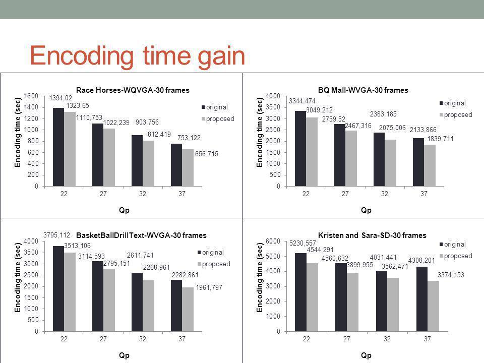 Encoding time gain