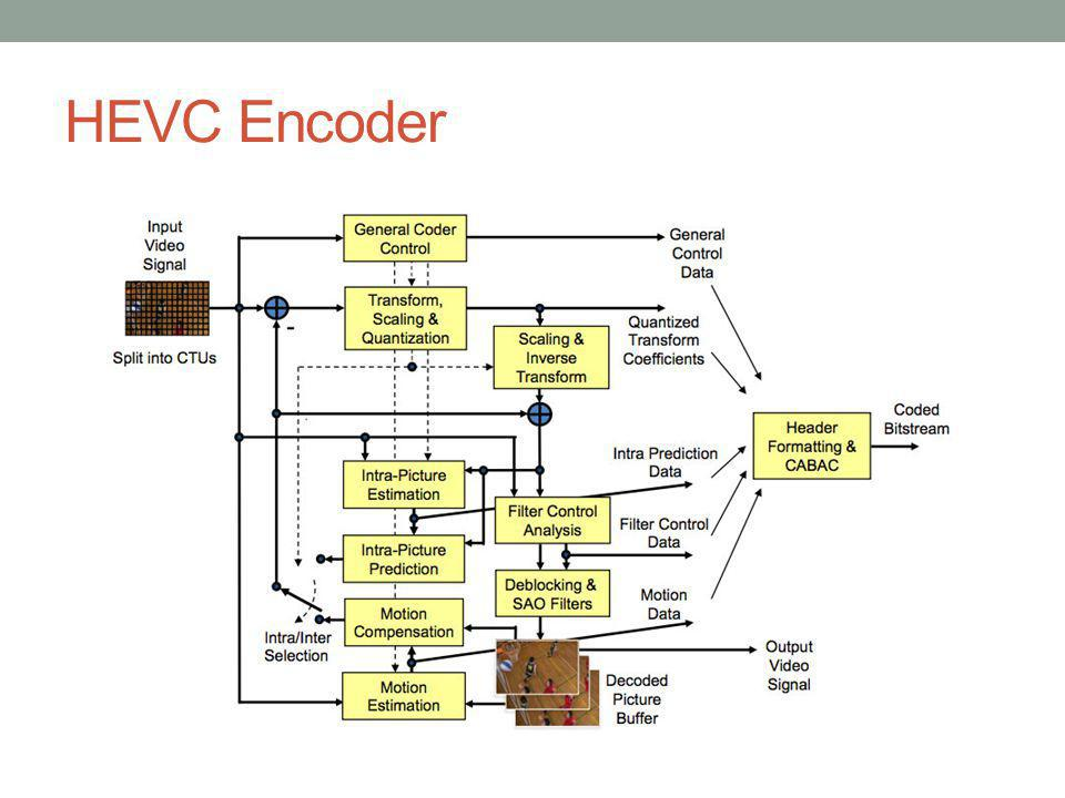 HEVC Encoder
