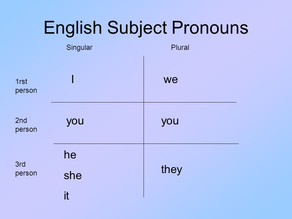 Spanish Subject Pronouns In general, Spanish subject pronouns have similar patterns with English pronouns.