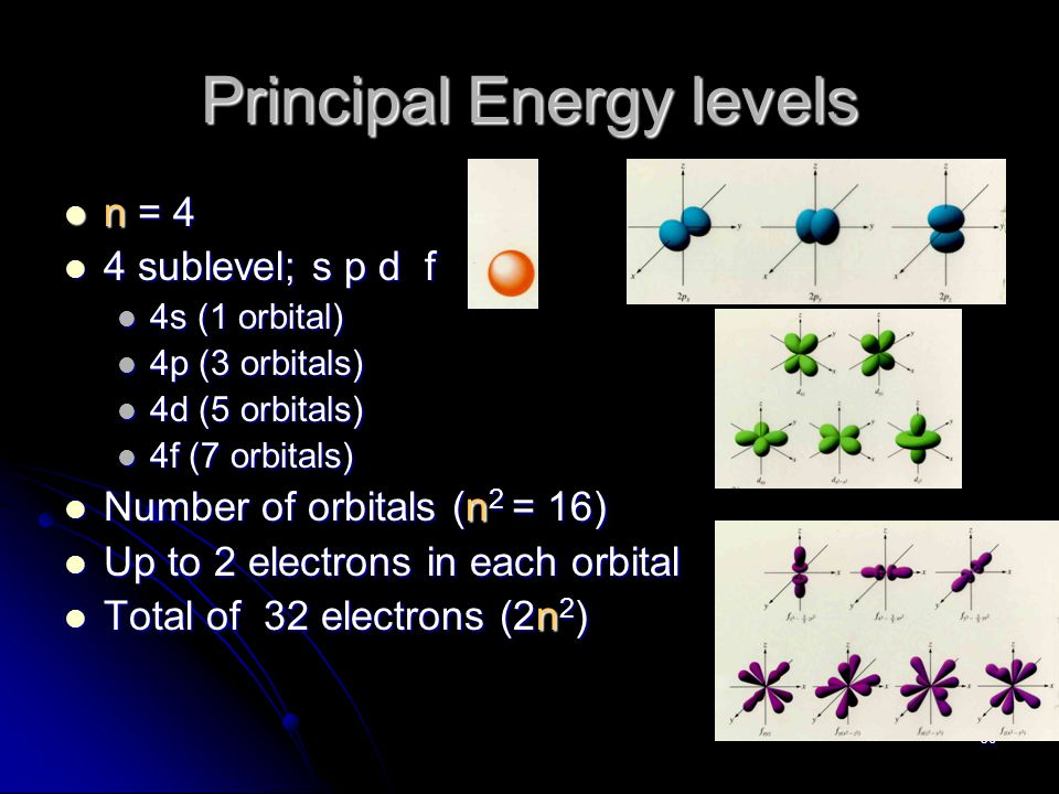 35 Principal Energy levels n = 3 n = 3 3 sublevel; s p d 3 sublevel; s p d 3s (1 orbital) 3s (1 orbital) 3p (3 orbitals) 3p (3 orbitals) 3d (5 orbitals) 3d (5 orbitals) Number of orbitals (n 2 = 9) Number of orbitals (n 2 = 9) Up to 2 electrons in each orbital Up to 2 electrons in each orbital Total of 18 electrons (2n 2 ) Total of 18 electrons (2n 2 )