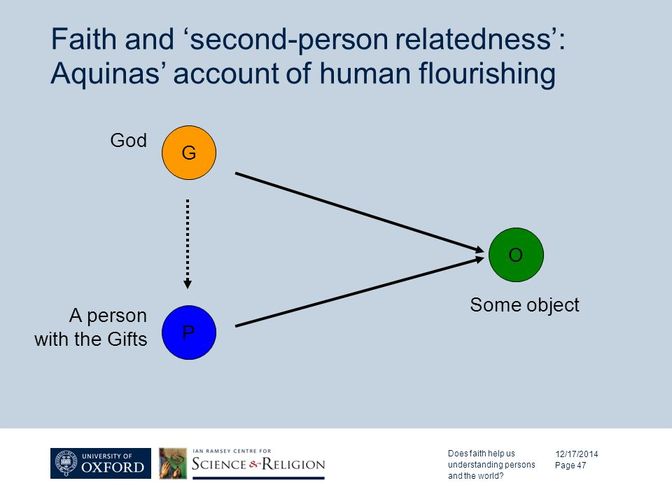Faith and 'second-person relatedness': Aquinas' account of human flourishing 12/17/2014 Page 47 Some object God O G P A person with the Gifts Does fai