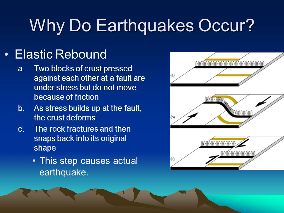 Why Do Earthquakes Occur? Elastic Rebound a.Two blocks of crust pressed against each other at a fault are under stress but do not move because of fric