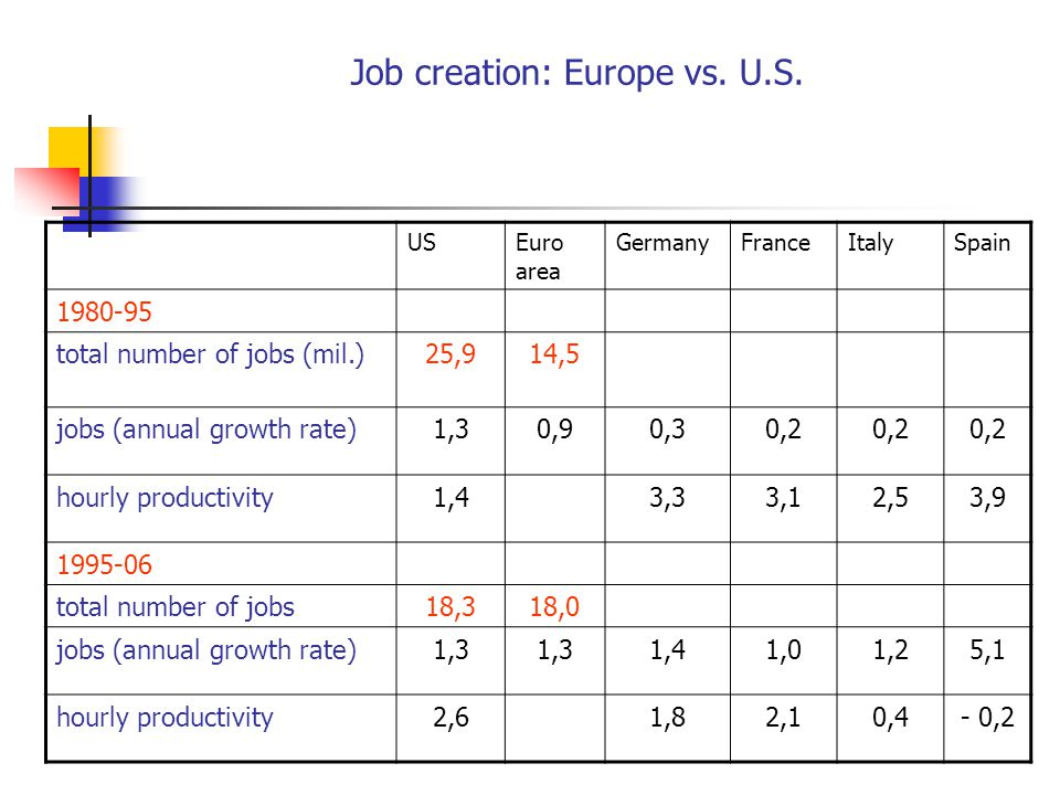 Job creation: Europe vs. U.S. USEuro area GermanyFranceItalySpain 1980-95 total number of jobs (mil.)25,914,5 jobs (annual growth rate)1,30,90,30,2 ho