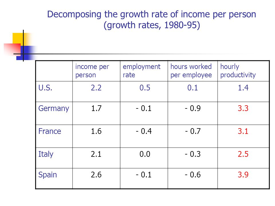 Decomposing the growth rate of income per person (growth rates, 1980-95) income per person employment rate hours worked per employee hourly productivi