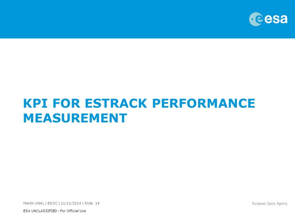 Martin UNAL | ESOC | 11/11/2014 | Slide 14 ESA UNCLASSIFIED - For Official Use KPI FOR ESTRACK PERFORMANCE MEASUREMENT