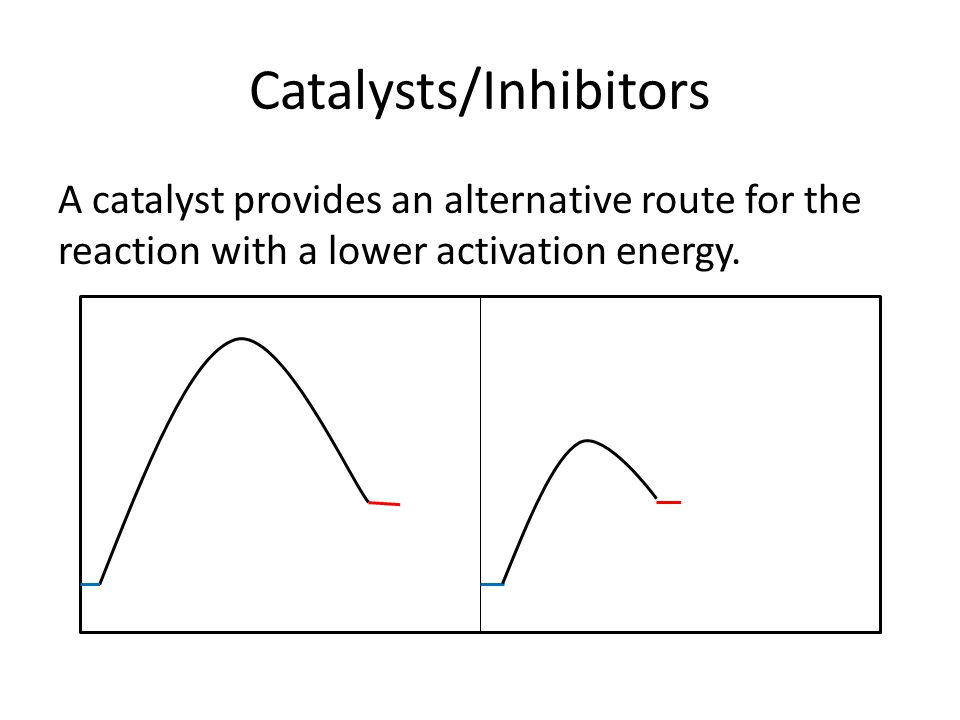 Catalysts/Inhibitors A catalyst provides an alternative route for the reaction with a lower activation energy.