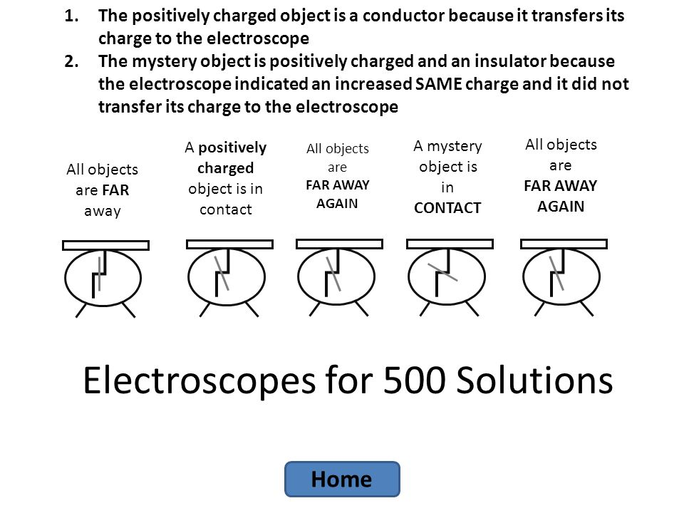 Electroscopes for 500 Solutions All objects are FAR away A positively charged object is in contact All objects are FAR AWAY AGAIN A mystery object is in CONTACT All objects are FAR AWAY AGAIN 1.The positively charged object is a conductor because it transfers its charge to the electroscope 2.The mystery object is positively charged and an insulator because the electroscope indicated an increased SAME charge and it did not transfer its charge to the electroscope Home