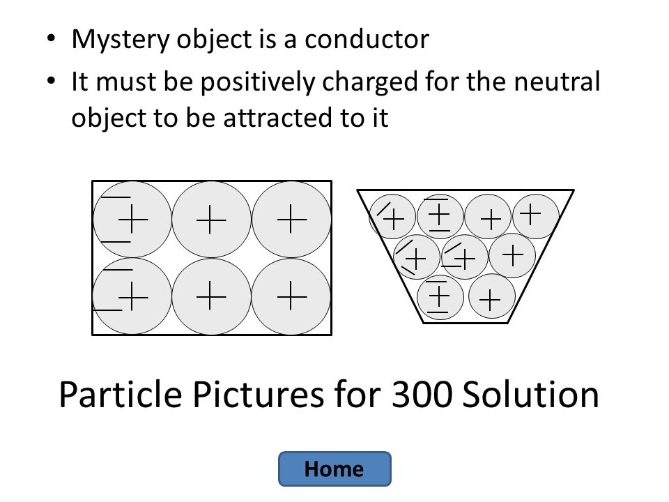 Particle Pictures for 300 Solution Mystery object is a conductor It must be positively charged for the neutral object to be attracted to it Home