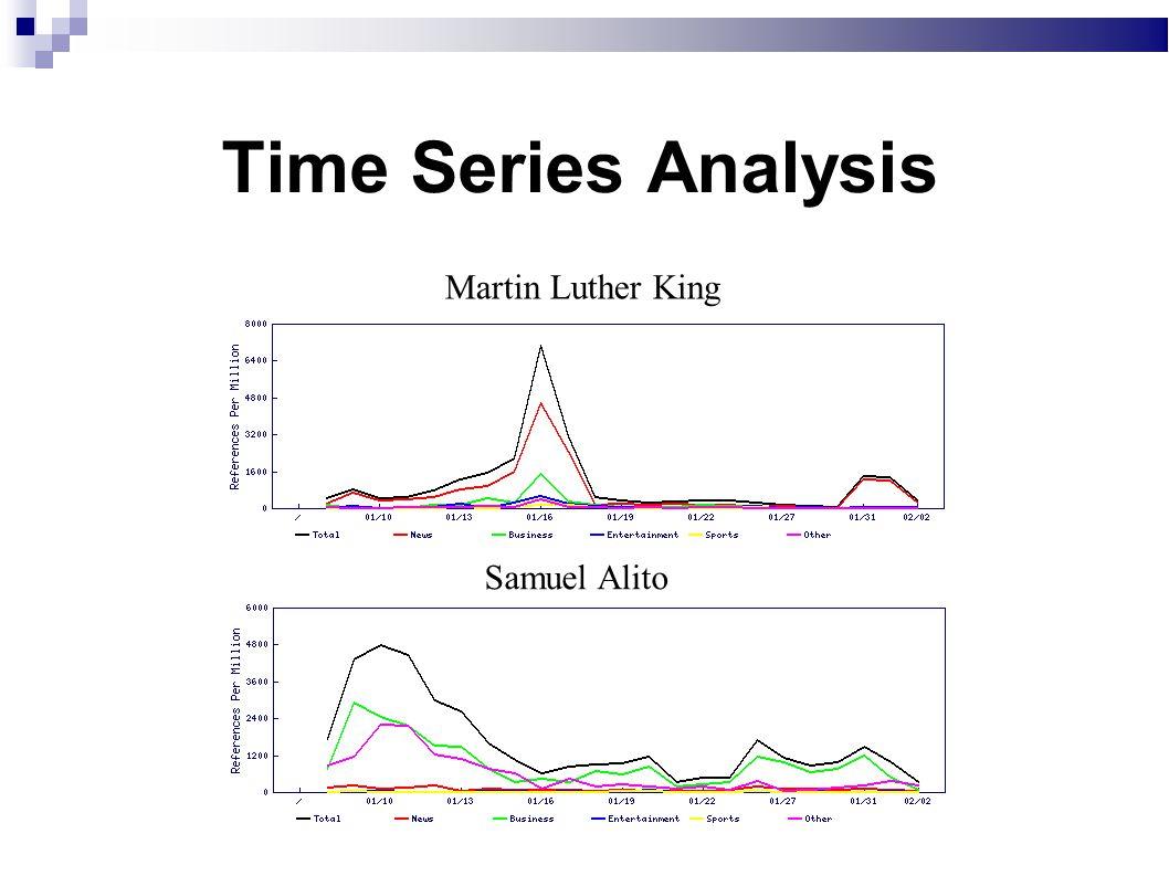 Time Series Analysis Martin Luther King Samuel Alito