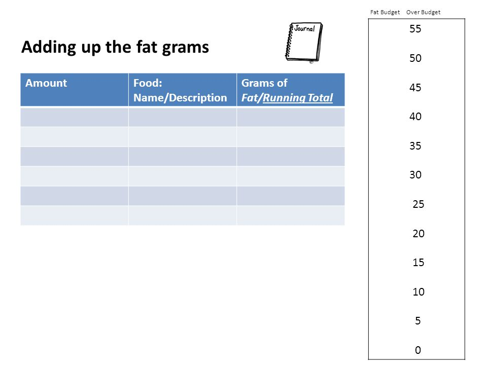 Adding up the fat grams AmountFood: Name/Description Grams of Fat/Running Total Fat Budget Over Budget 55 50 45 40 35 30 25 20 15 10 5 0