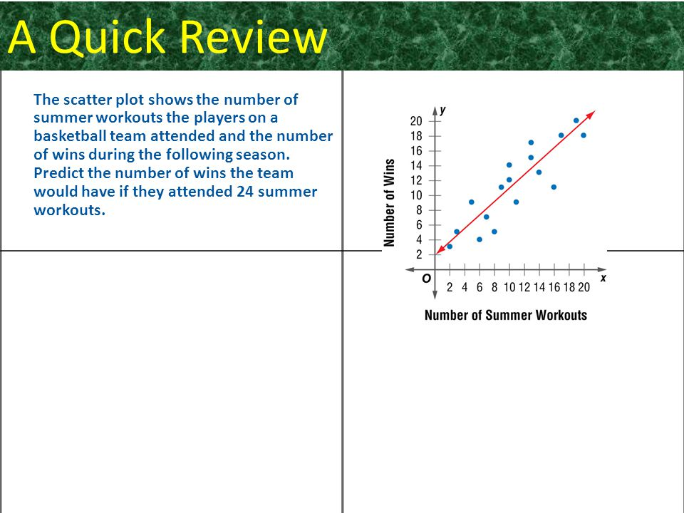 The scatter plot shows the number of summer workouts the players on a basketball team attended and the number of wins during the following season.