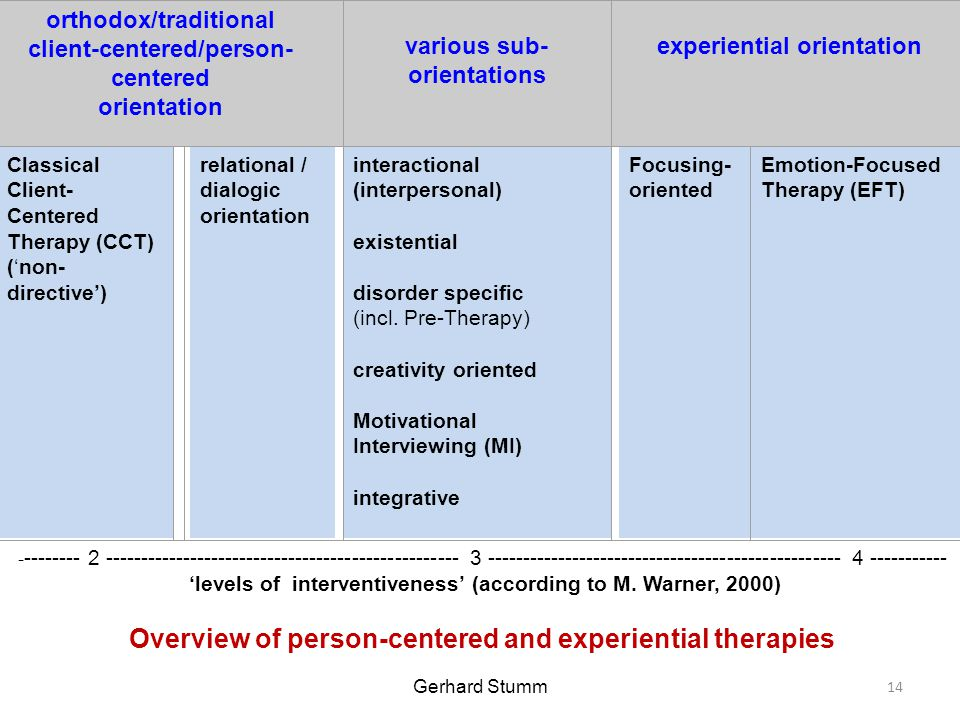 orthodox/traditional client-centered/person- centered orientation various sub- orientations experiential orientation Classical Client- Centered Therapy (CCT) ('non- directive') relational / dialogic orientation interactional (interpersonal) existential disorder specific (incl.