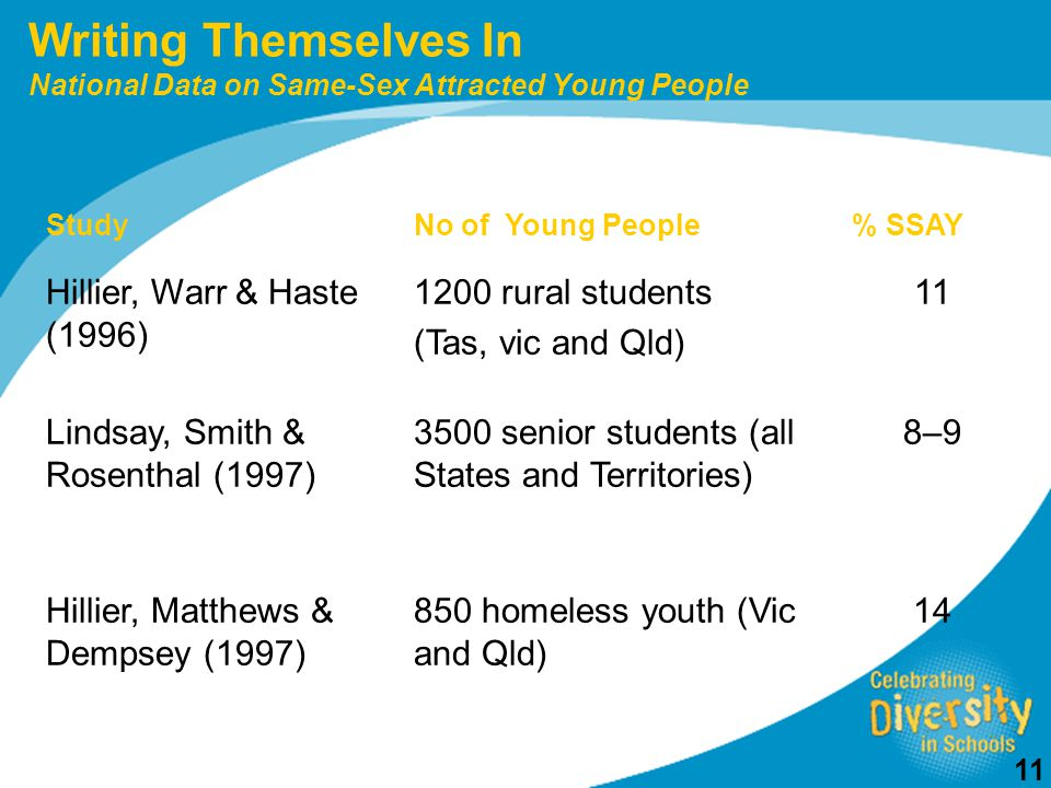 11 StudyNo of Young People% SSAY Hillier, Warr & Haste (1996) 1200 rural students (Tas, vic and Qld) 11 Lindsay, Smith & Rosenthal (1997) 3500 senior students (all States and Territories) 8–9 Hillier, Matthews & Dempsey (1997) 850 homeless youth (Vic and Qld) 14 Writing Themselves In National Data on Same-Sex Attracted Young People
