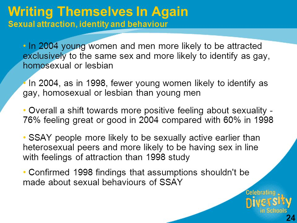 24 Writing Themselves In Again Sexual attraction, identity and behaviour In 2004 young women and men more likely to be attracted exclusively to the same sex and more likely to identify as gay, homosexual or lesbian In 2004, as in 1998, fewer young women likely to identify as gay, homosexual or lesbian than young men Overall a shift towards more positive feeling about sexuality - 76% feeling great or good in 2004 compared with 60% in 1998 SSAY people more likely to be sexually active earlier than heterosexual peers and more likely to be having sex in line with feelings of attraction than 1998 study Confirmed 1998 findings that assumptions shouldn t be made about sexual behaviours of SSAY