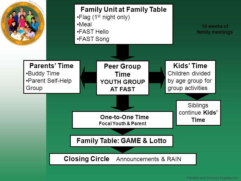 Families and Schools Together Inc. Family Unit at Family Table Flag (1 st night only) Meal FAST Hello FAST Song Parents' Time Buddy Time Parent Self-H