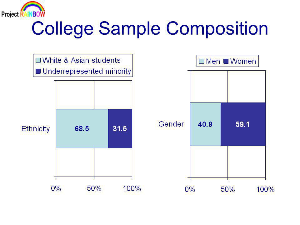 College Sample Composition