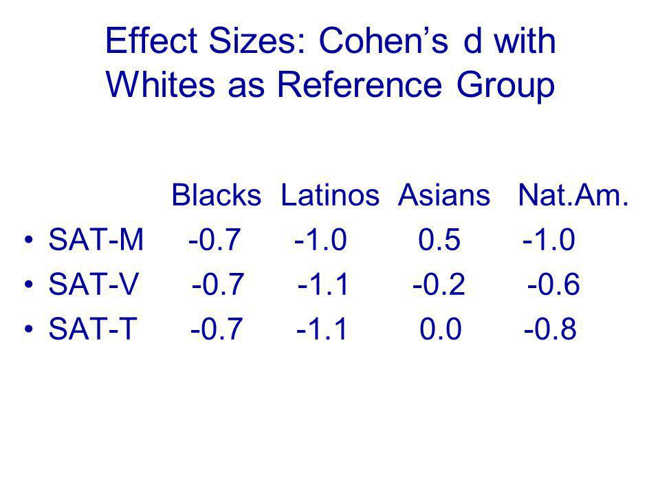 Effect Sizes: Cohen's d with Whites as Reference Group Blacks Latinos Asians Nat.Am.