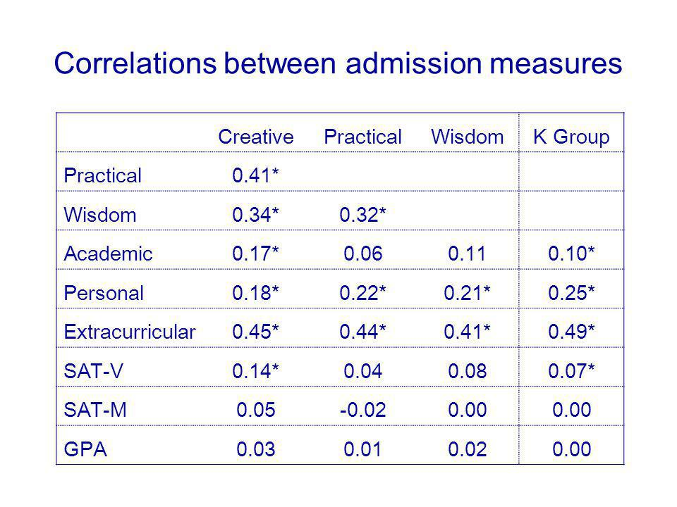 Correlations between admission measures CreativePracticalWisdomK Group Practical0.41* Wisdom0.34*0.32* Academic0.17*0.060.110.10* Personal0.18*0.22*0.21*0.25* Extracurricular0.45*0.44*0.41*0.49* SAT-V0.14*0.040.080.07* SAT-M0.05-0.020.00 GPA0.030.010.020.00