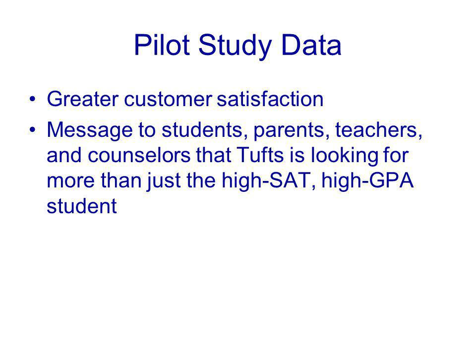 Pilot Study Data Greater customer satisfaction Message to students, parents, teachers, and counselors that Tufts is looking for more than just the high-SAT, high-GPA student
