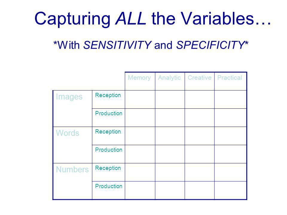 Capturing ALL the Variables… MemoryAnalyticCreativePractical Images Reception Production Words Reception Production Numbers Reception Production *With SENSITIVITY and SPECIFICITY*