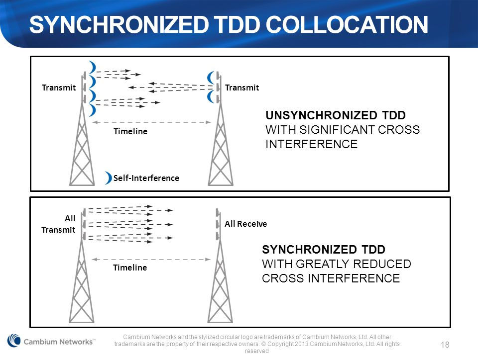 SYNCHRONIZED TDD COLLOCATION Cambium Networks and the stylized circular logo are trademarks of Cambium Networks, Ltd. All other trademarks are the pro