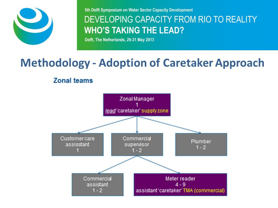 Purpose of 5th Symposium Methodology - Adoption of Caretaker Approach