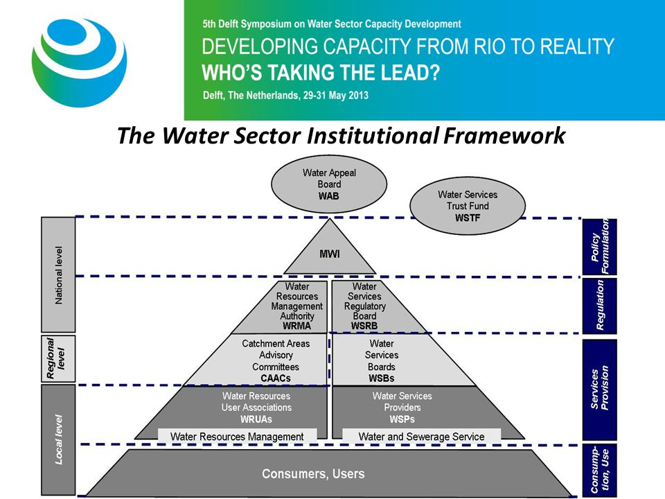 Purpose of 5th Symposium The Water Sector Institutional Framework