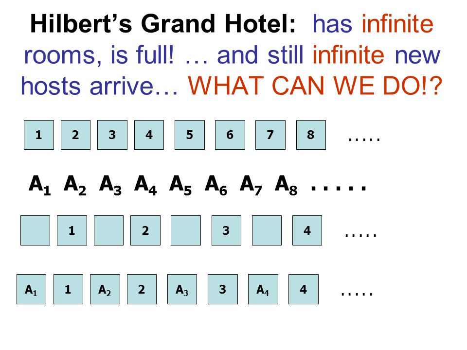 Hilbert's Grand Hotel: has infinite rooms, is full! … and still infinite new hosts arrive… WHAT CAN WE DO!? 12345678..... 1234 A 1 A 2 A 3 A 4 A 5 A 6