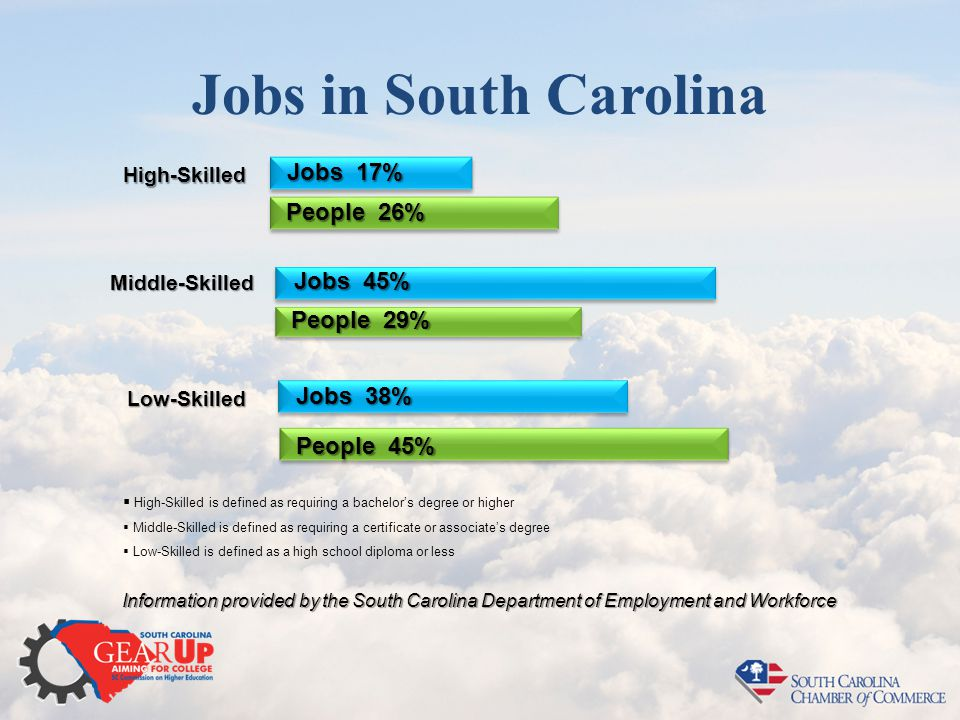 Jobs in South Carolina People 45% People 45% Jobs 17% People 26% High-Skilled Middle-Skilled Low-Skilled Jobs 45% Jobs 38% People 29% Information provided by the South Carolina Department of Employment and Workforce  High-Skilled is defined as requiring a bachelor's degree or higher  Middle-Skilled is defined as requiring a certificate or associate's degree  Low-Skilled is defined as a high school diploma or less