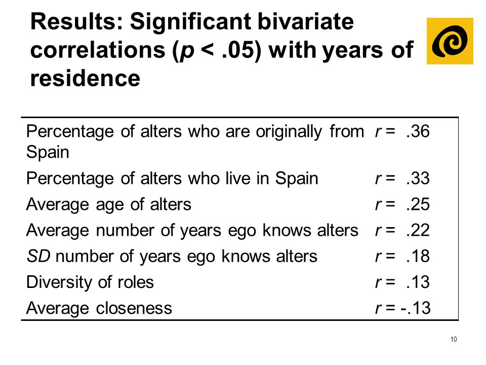 10 Results: Significant bivariate correlations (p <.05) with years of residence Percentage of alters who are originally from Spain r =.36 Percentage o