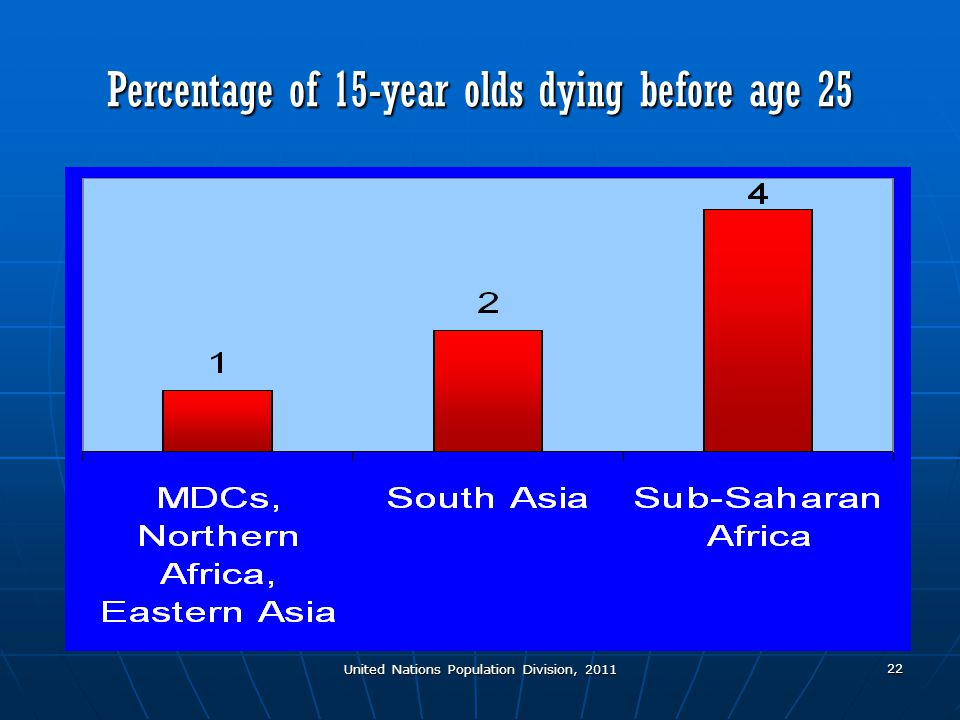 United Nations Population Division, 2011 22 Percentage of 15-year olds dying before age 25