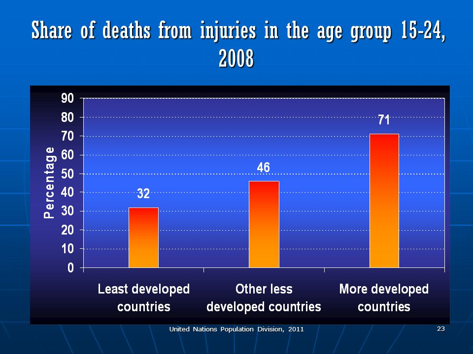 United Nations Population Division, 2011 23 Share of deaths from injuries in the age group 15-24, 2008