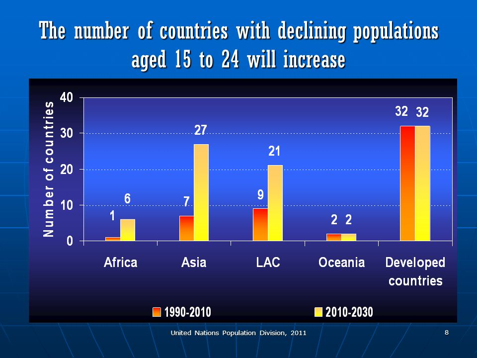 United Nations Population Division, 2011 8 The number of countries with declining populations aged 15 to 24 will increase
