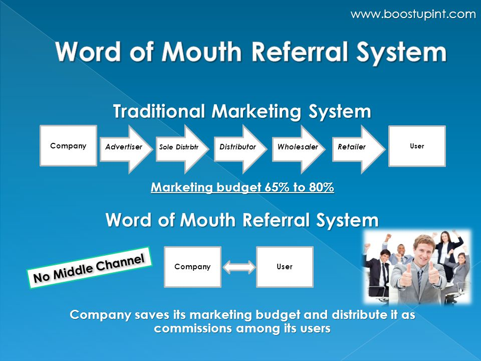 Traditional Marketing System Marketing budget 65% to 80% Word of Mouth Referral System Company saves its marketing budget and distribute it as commissions among its users Advertiser Company Sole Distrbtr DistributorWholesalerRetailer User CompanyUser www.boostupint.com