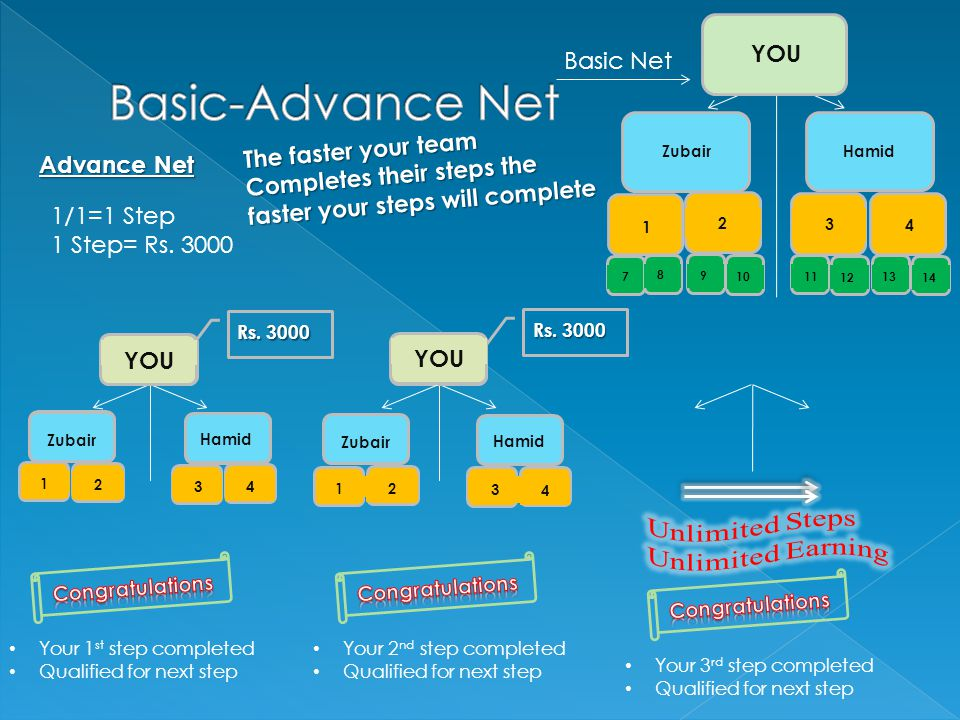 Basic Net Advance Net Your 1 st step completed Qualified for next step Rs.