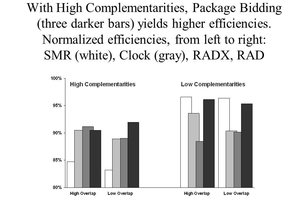 With High Complementarities, Package Bidding (three darker bars) yields higher efficiencies.