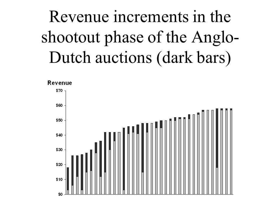Revenue increments in the shootout phase of the Anglo- Dutch auctions (dark bars)