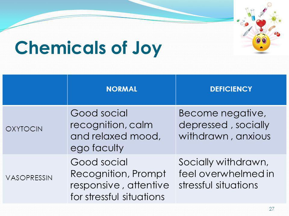 Chemicals of Joy NORMALDEFICIENCY OXYTOCIN Good social recognition, calm and relaxed mood, ego faculty Become negative, depressed, socially withdrawn,