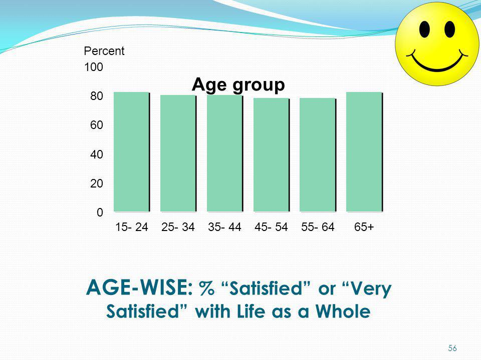 "AGE-WISE: % ""Satisfied"" or ""Very Satisfied"" with Life as a Whole Age group 0 20 40 60 80 100 15- 2425- 3435- 4445- 5455- 6465+ Percent 56"