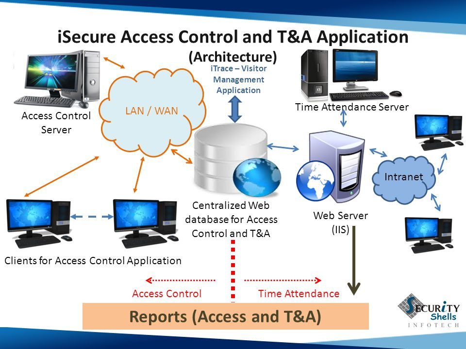 iSecure Access Control and T&A Application (Architecture) Centralized Web database for Access Control and T&A Access Control Server Clients for Access Control Application LAN / WAN Time Attendance Server Time AttendanceAccess Control Reports (Access and T&A) Intranet Web Server (IIS) iTrace – Visitor Management Application