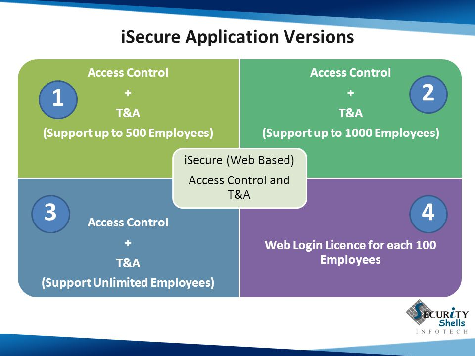 iSecure Application Versions Access Control + T&A (Support up to 500 Employees) Access Control + T&A (Support up to 1000 Employees) Access Control + T&A (Support Unlimited Employees) Web Login Licence for each 100 Employees iSecure (Web Based) Access Control and T&A 1 2 34