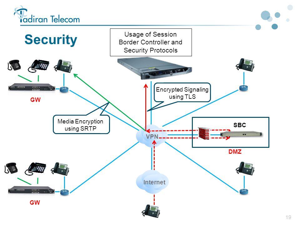 19 Security GW VPN Usage of Session Border Controller and Security Protocols Internet SBC DMZ Media Encryption using SRTP Encrypted Signaling using TL