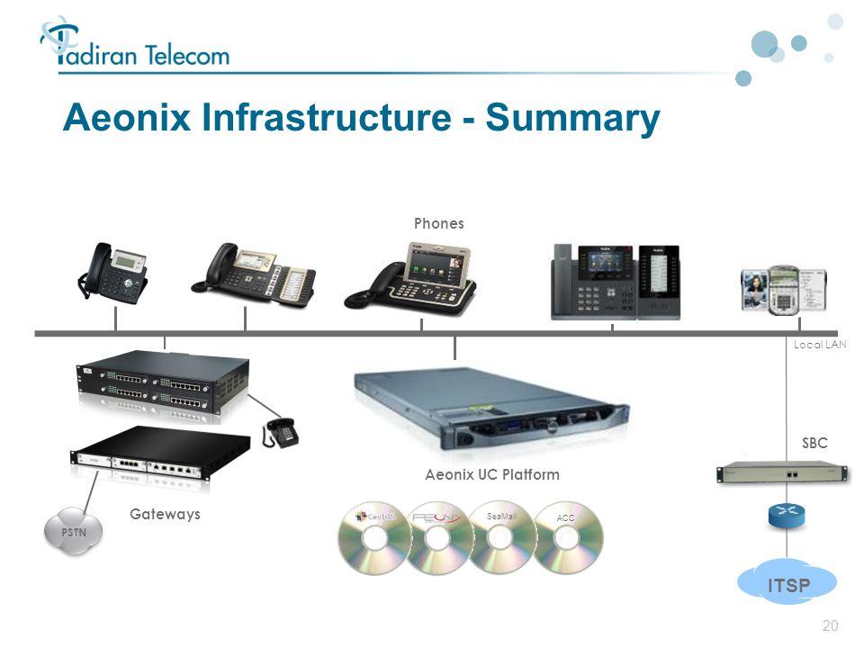 20 Aeonix Infrastructure - Summary ITSP Local LAN SBC PSTN ACC SeaMail Gateways Aeonix UC Platform Phones