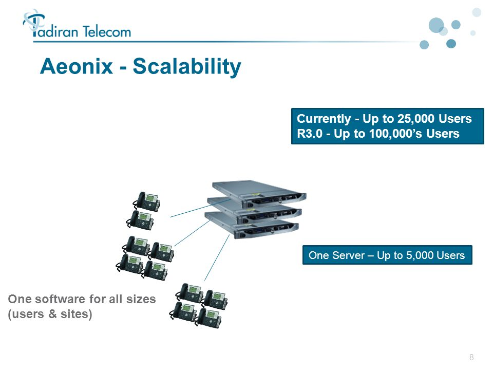 9 Building Blocks  The Aeonix Technology Stack